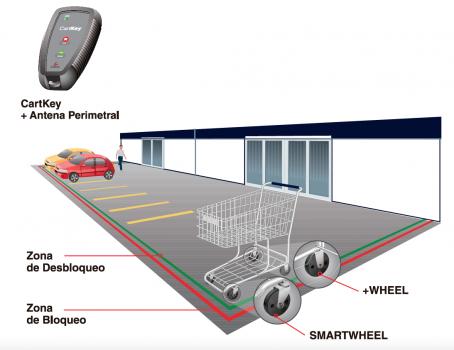 Retenedor de carros de supermercado CARTCONTROL