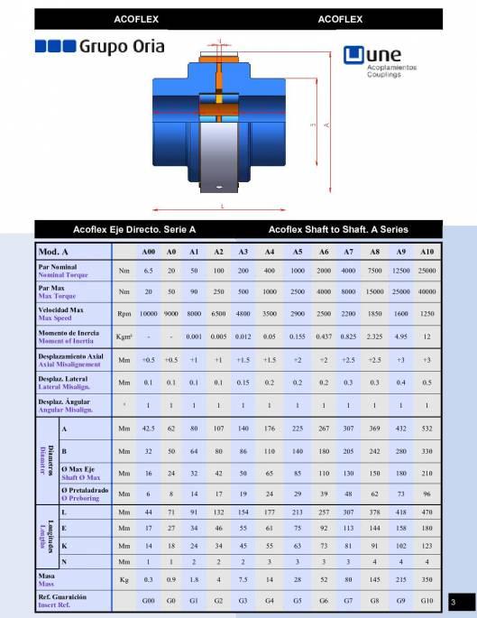 ACOFLEX Serie A. Acoplamiento elástico para eje directo. 1